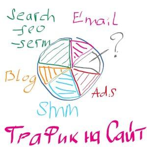 Маркетинг трафик на сайт виды и каналы